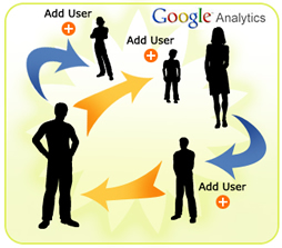 Allowing Others Access To Google Analytics