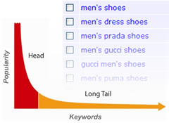 The Long Tail SEO Trend