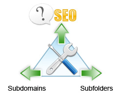 Subdomains or Subfolders For SEO